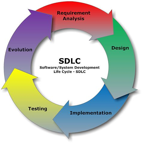 477px-SDLC_-_Software_Development_Life_Cycle