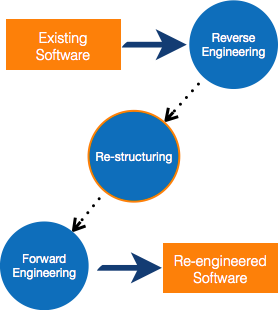 Software Re Engineering