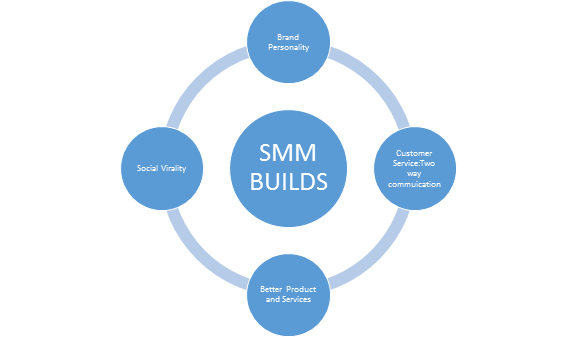 SMO Builds Importance in Business Growth by Rushabh Brainstormers