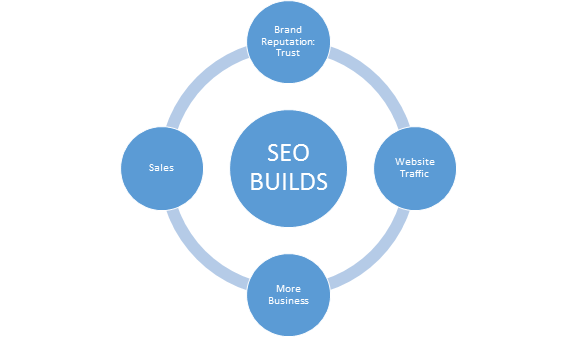 SEO Builds Importance in Business Growth by Rushabh Brainstormers